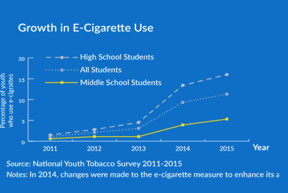 growth in ecigarettes
