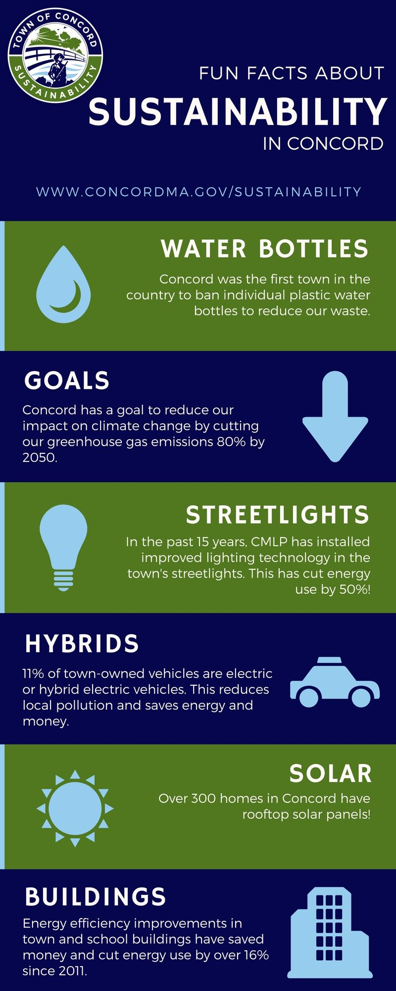 Fun Facts about Sustainability in Concord
