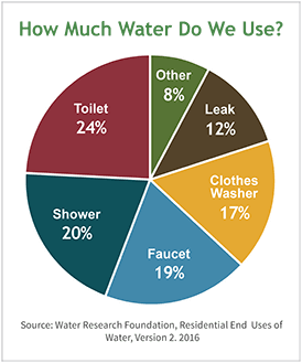 Indoor Water Use Chart