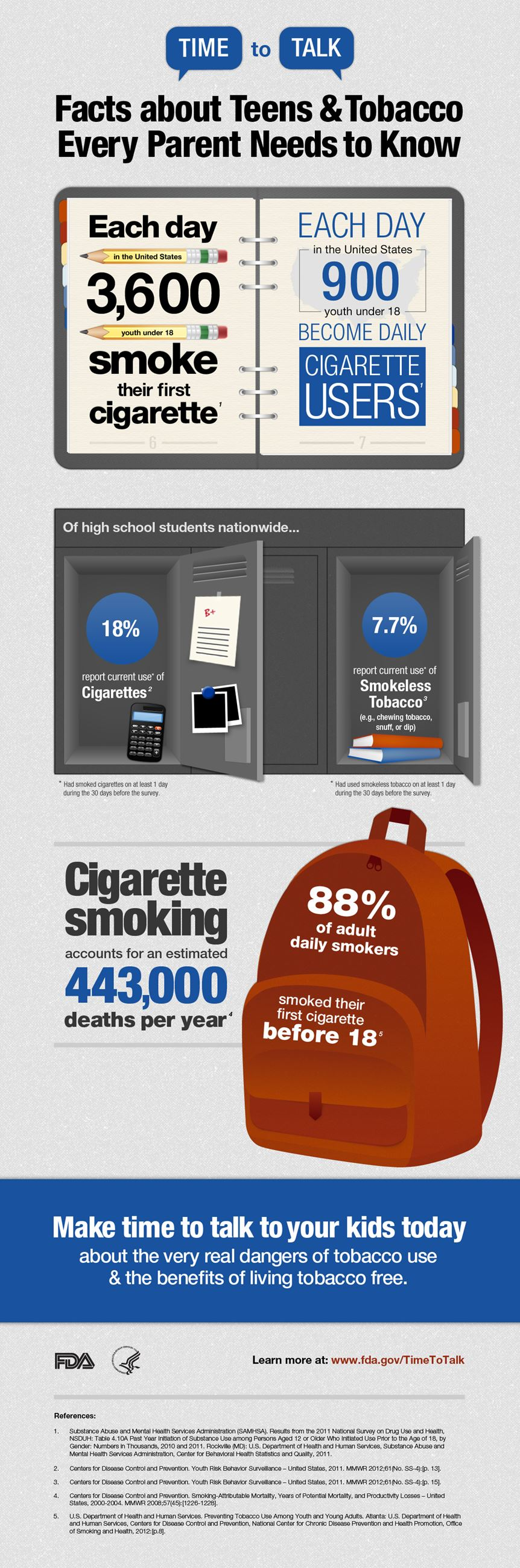 Facts About Smoking FDA Graphic