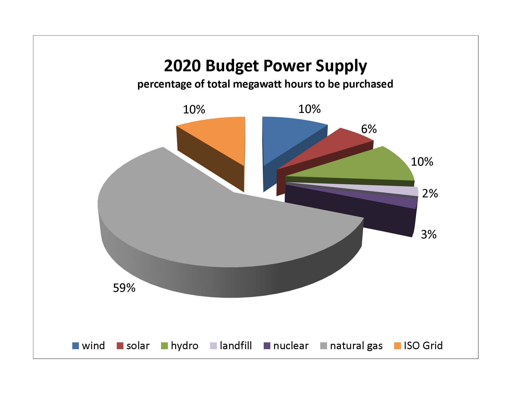 2020 Purchase Power Budget by Resource Type