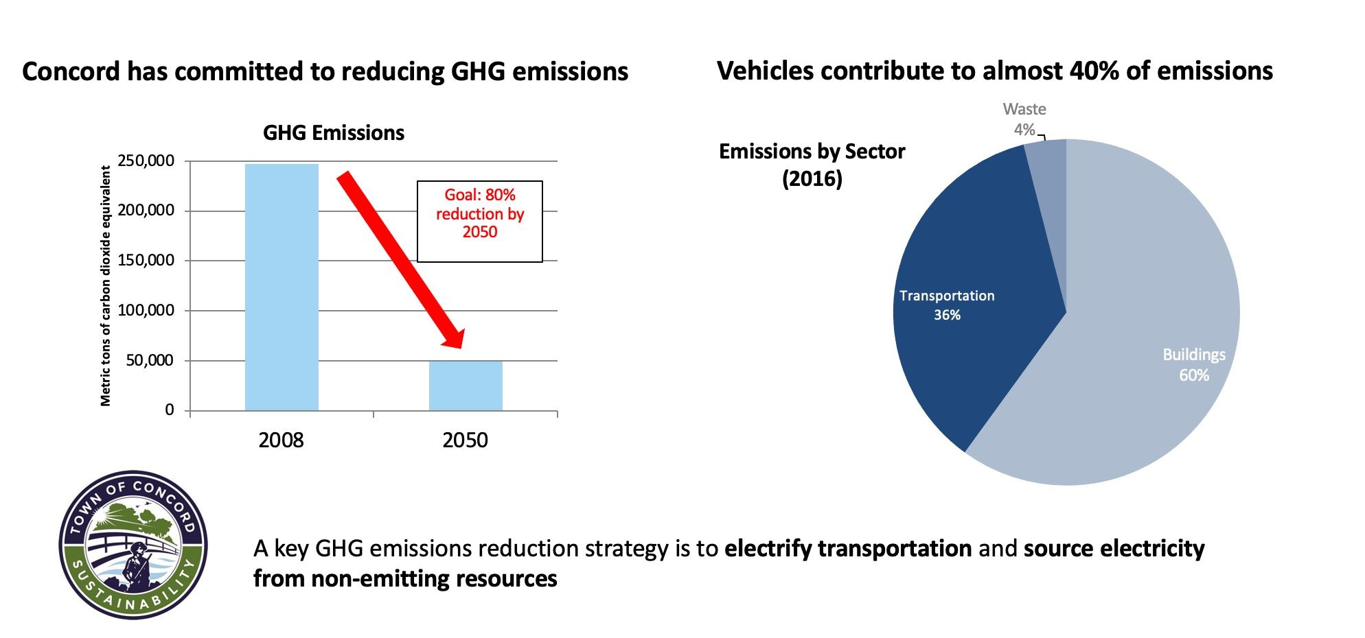 GHG Reduction Goals