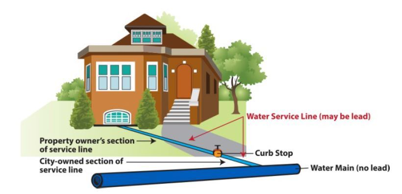 Water Service Responsibility