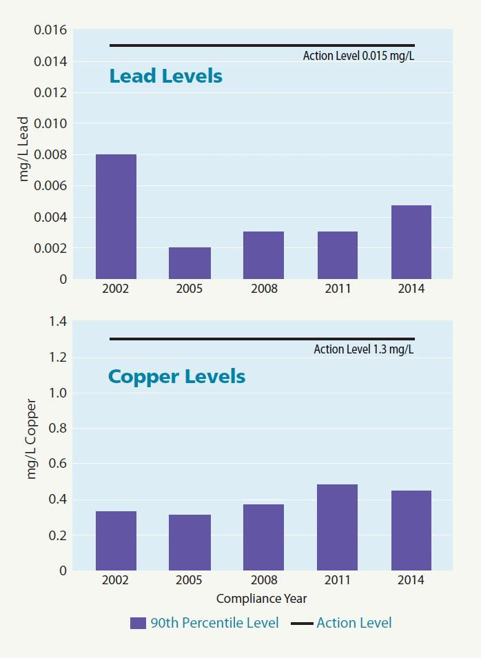 2014 Lead and Copper Graphs
