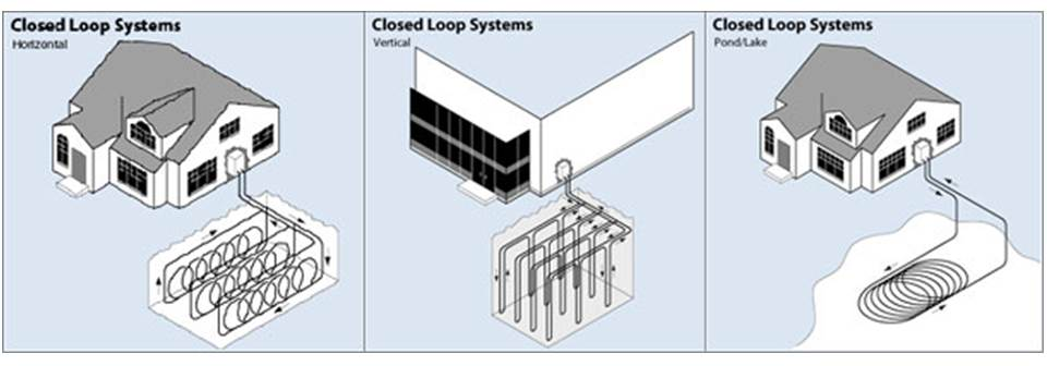 Diff Closed Loop Systems - GSHP