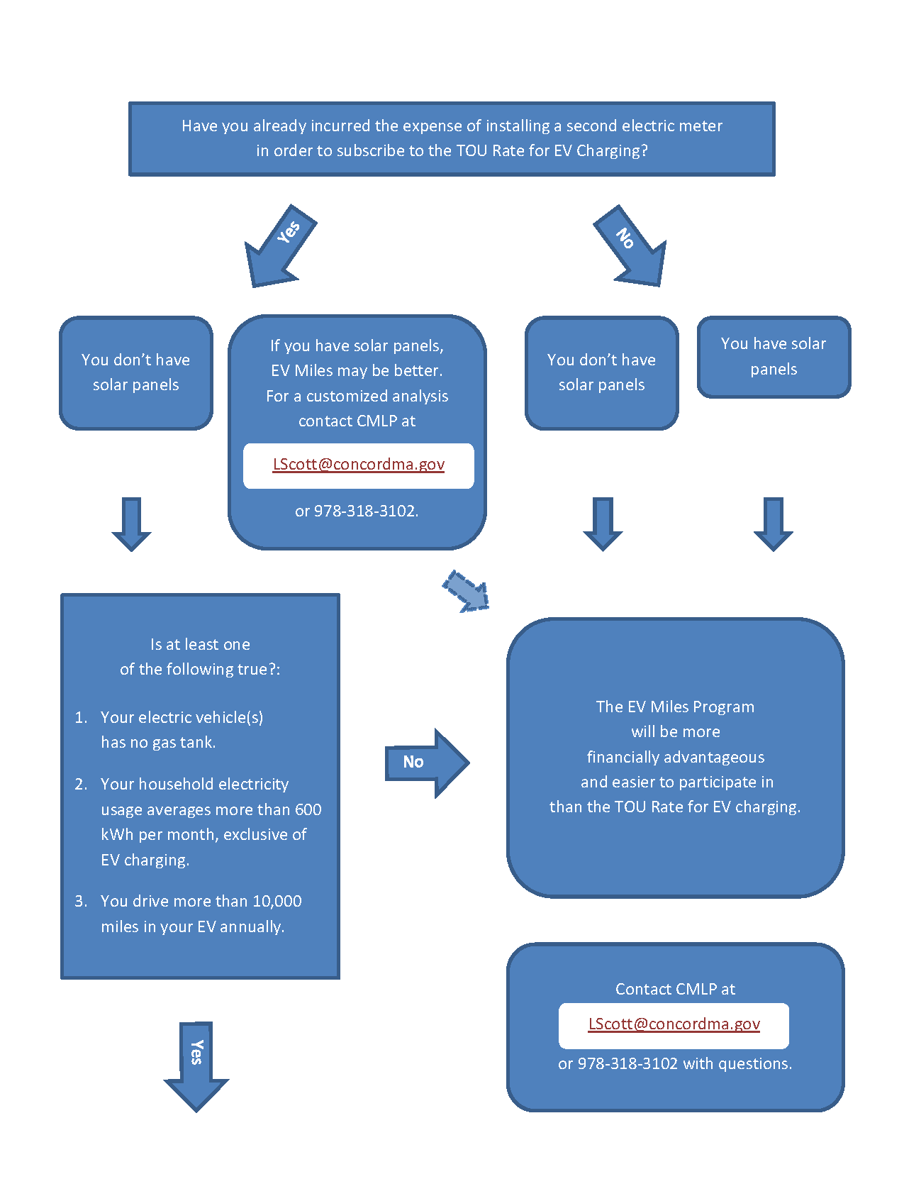 EV Miles or TOU Main Flowchart